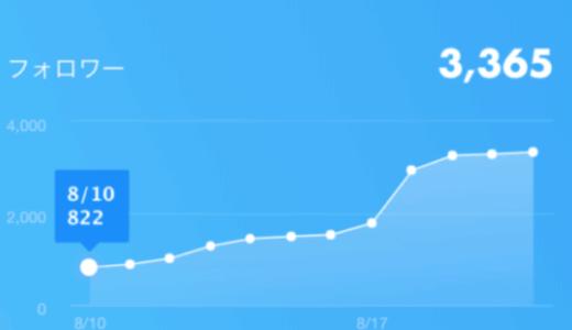Twitterフォロワー増えない?1日で1000人が増えた私が方法を解説